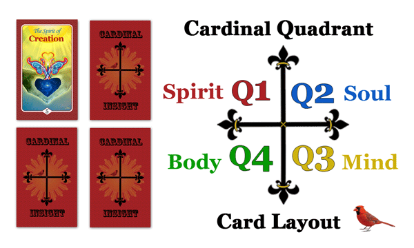 Cardinal Quadrants